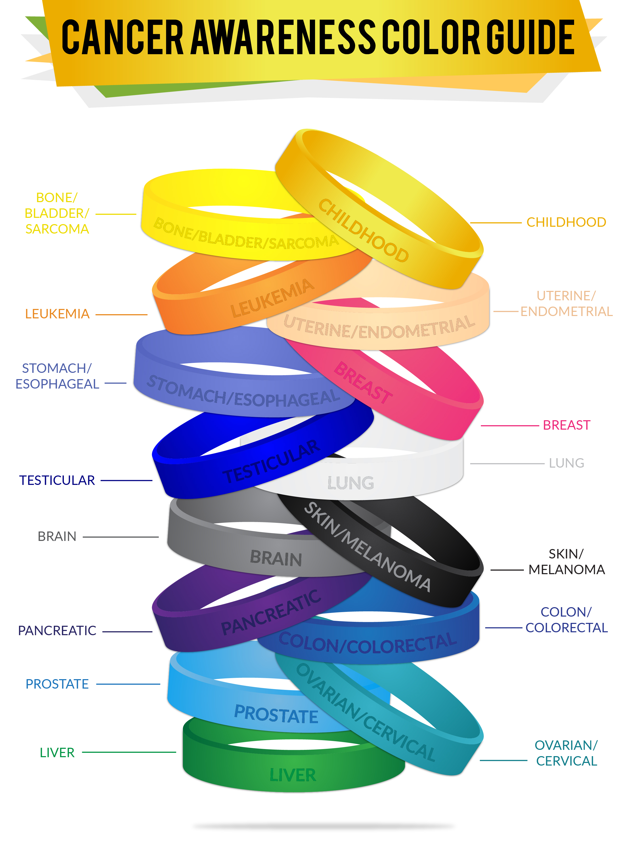 Cancer color awareness color guide infographic. Each color wristbands represent particular cancer.